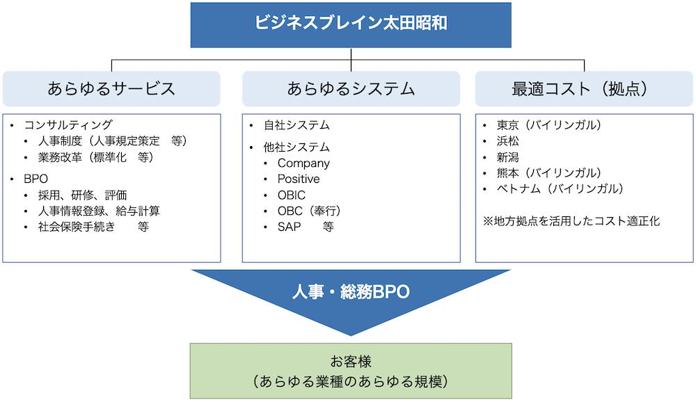人事・総務BPOサービスコンセプト