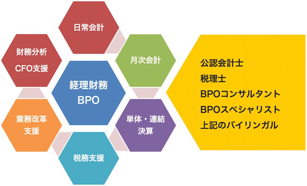 BPOサービス