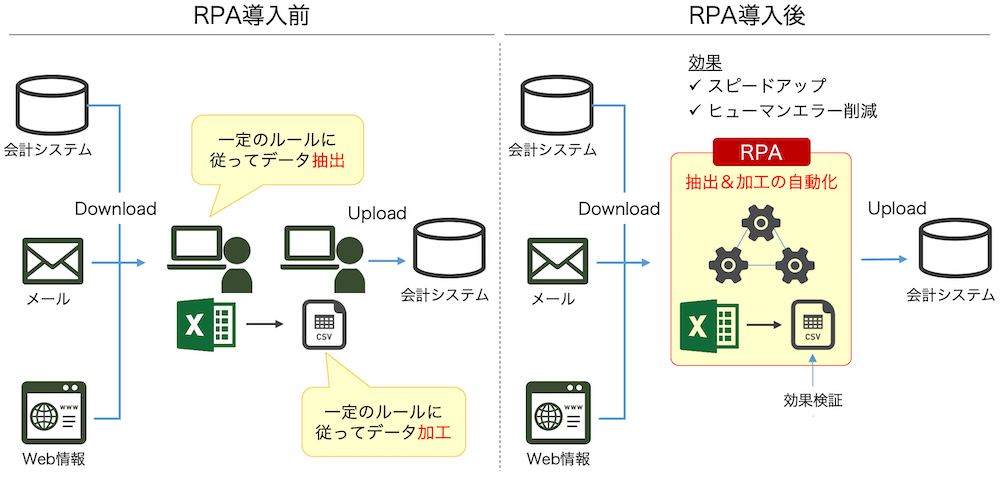 決算業務+RPA