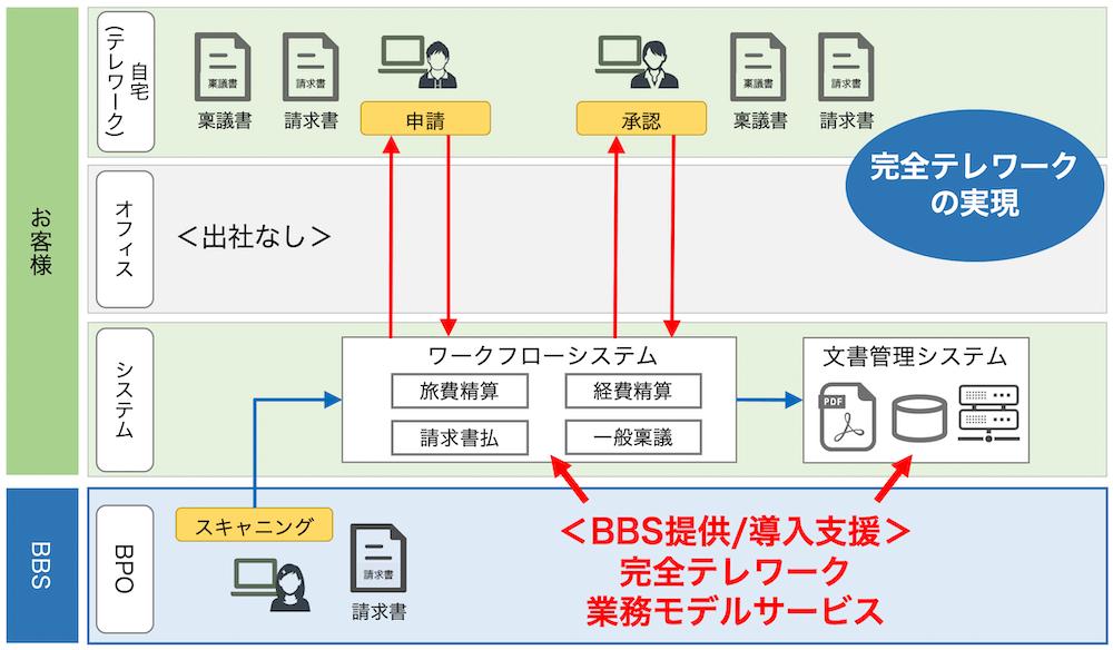 BPO+テレワーク事例
