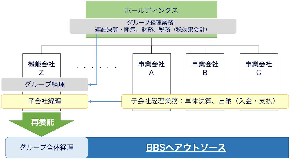 BPO取組全体イメージ