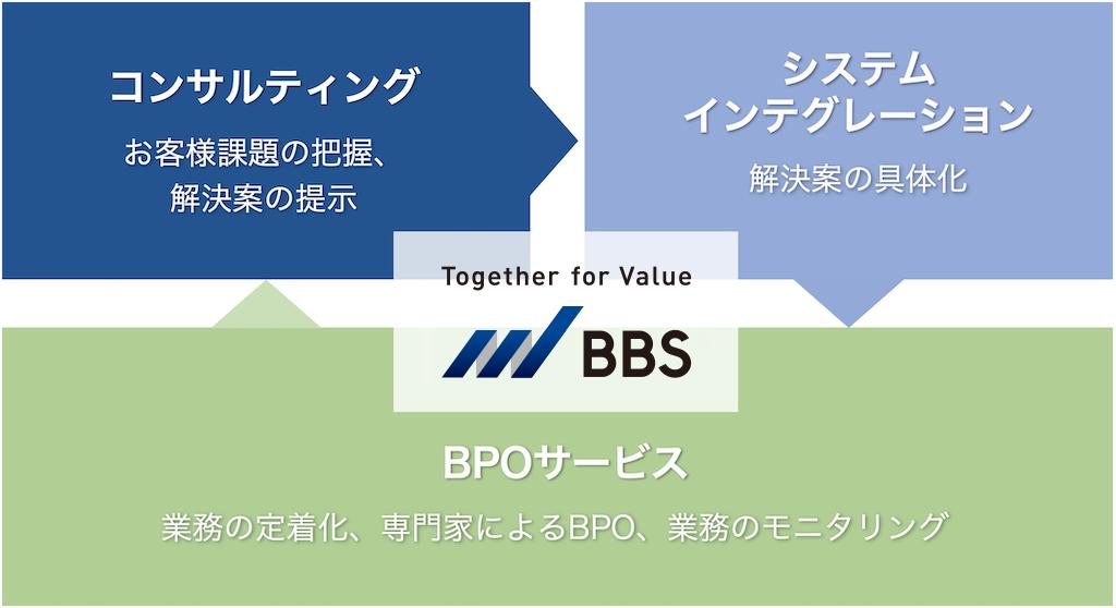 BBSのトータルソリューション