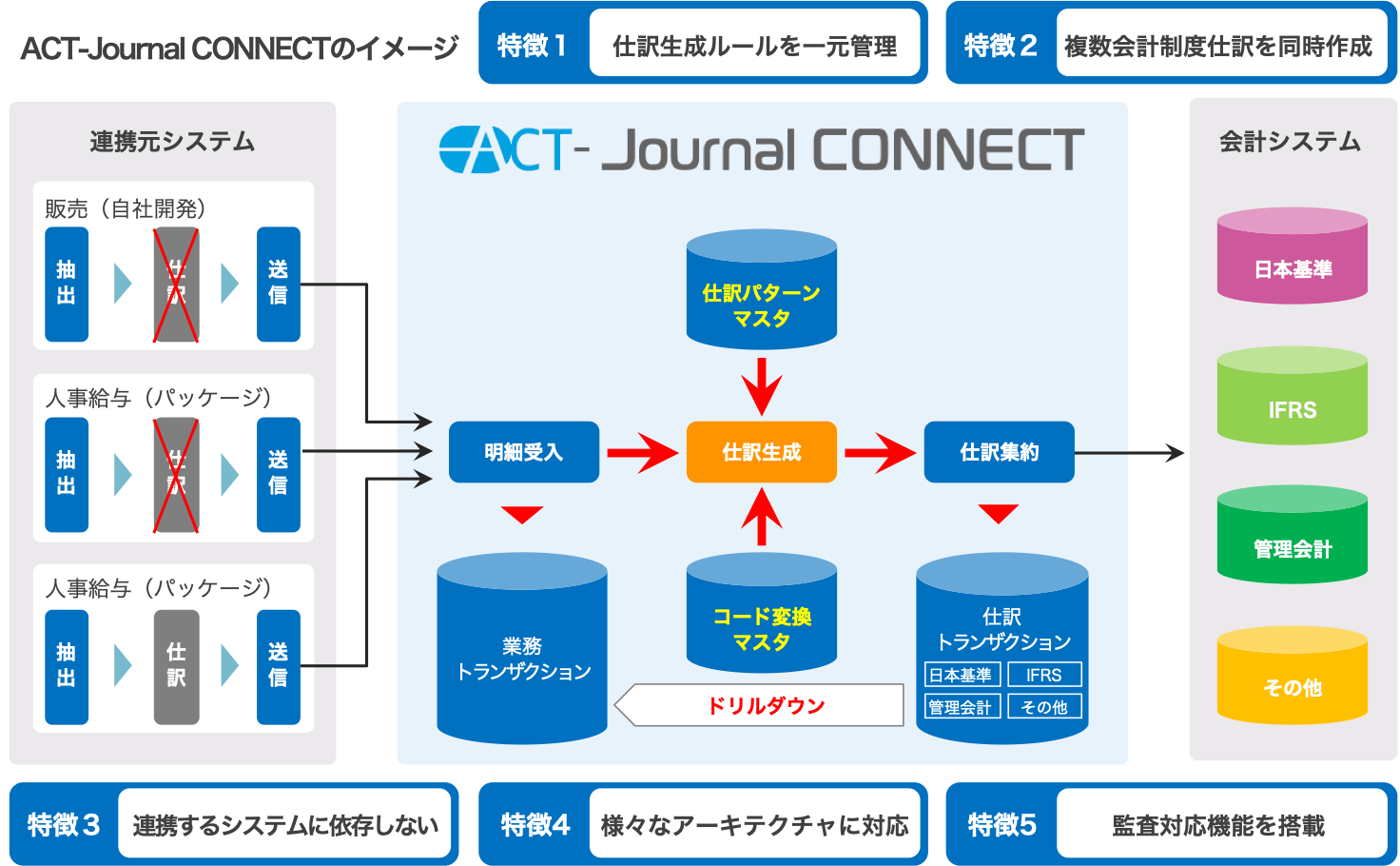 「ACT-Journal CONNECT」の特徴