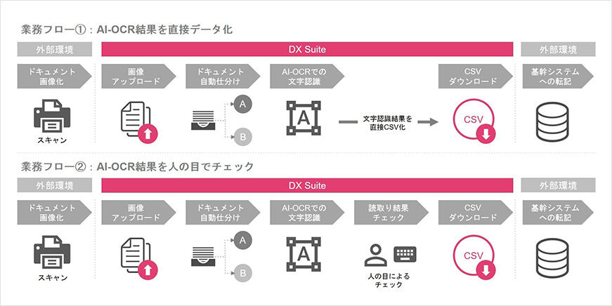 DX Suite を活用した業務フロー