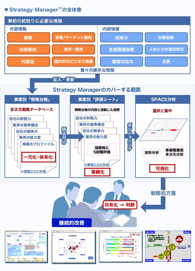 (大阪)意匠設計(西日本事業部)